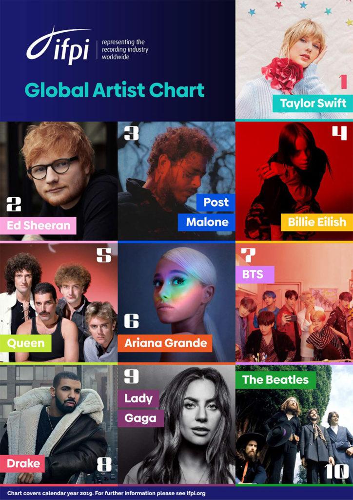 IFPI Global Artist Chart 2019
