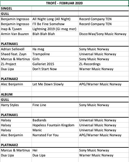 Liste over hvem som mottok trofé i februar 2020.