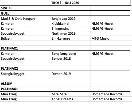 Liste over hvem som mottok trofé i juli 2020.